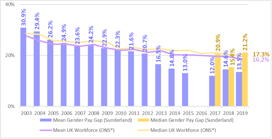 Bar chart showing gender pay gap percentages between 2003 and 2019.