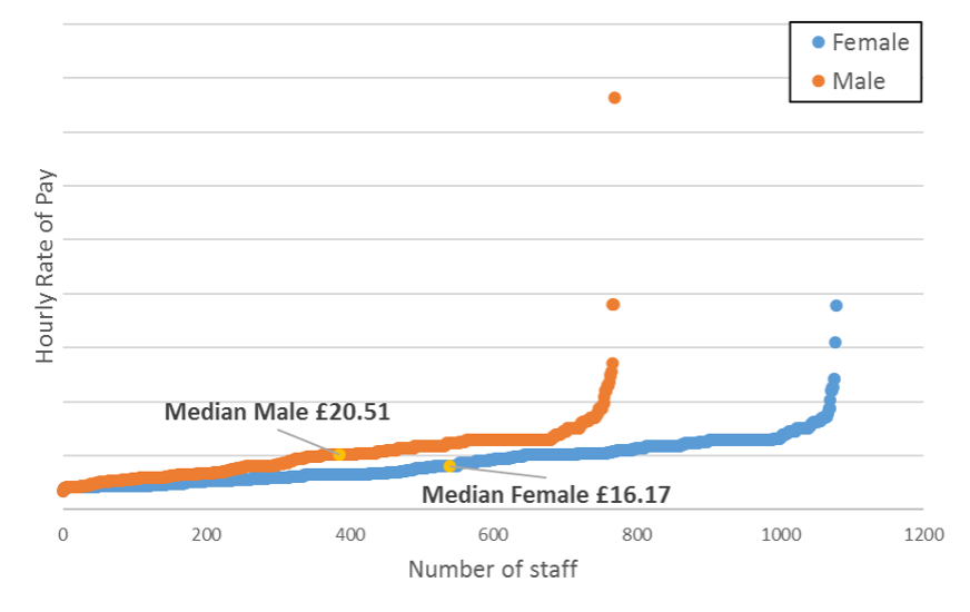 A line graph showing the hourly rate of pay against the number of staff for male and female staff