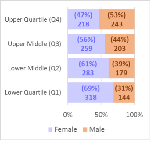 bar chart showing staff numbers by gender between the quartiles of role