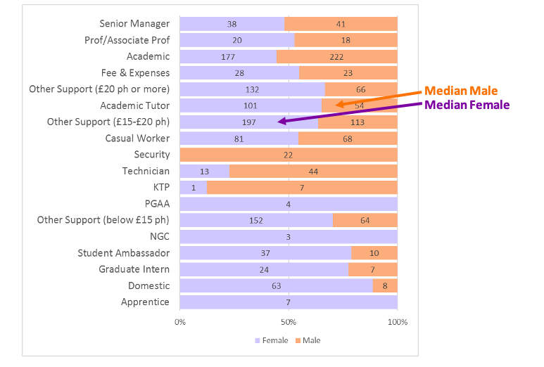 Bar chart showing staff roles split by gender