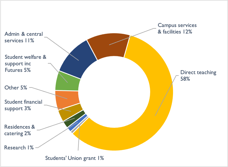 A chart titled University spend during 2018-19, which shows the majority dedicated to direct teaching